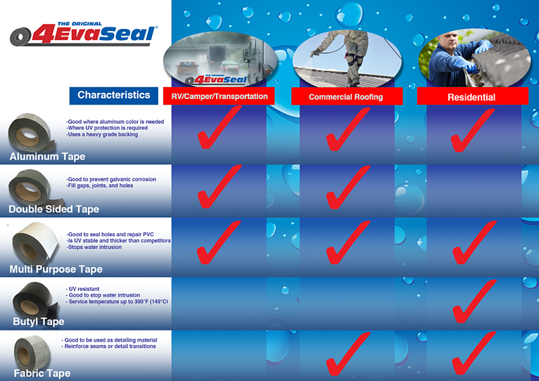 4EvaSeal Waterproofing Tape Application Chart