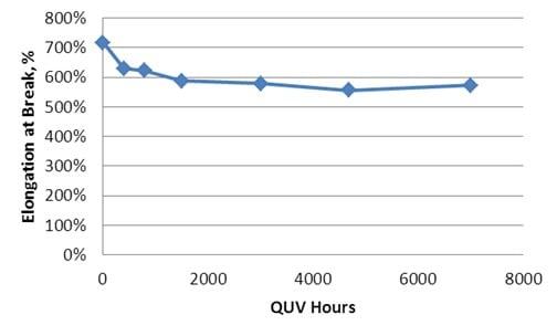 Elongation at break vs QUV hours