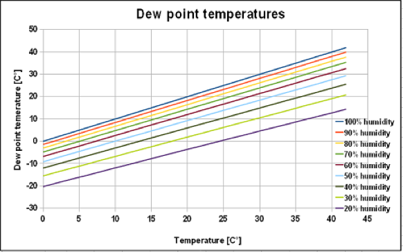 How humidity can affect the dew point temperature.png