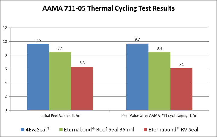 AAMA 711-05 Thermal Cycling Test Results comparing 4EvaSeal vs Eternabond
