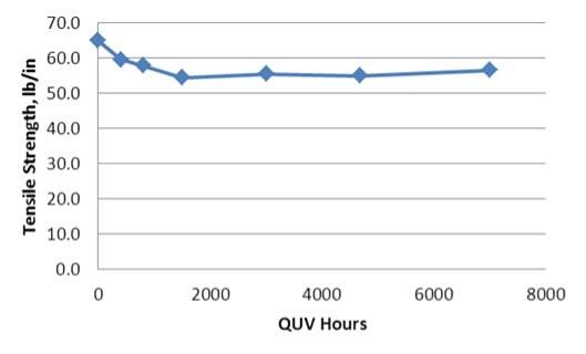 Tensile strenght vs QUV hours