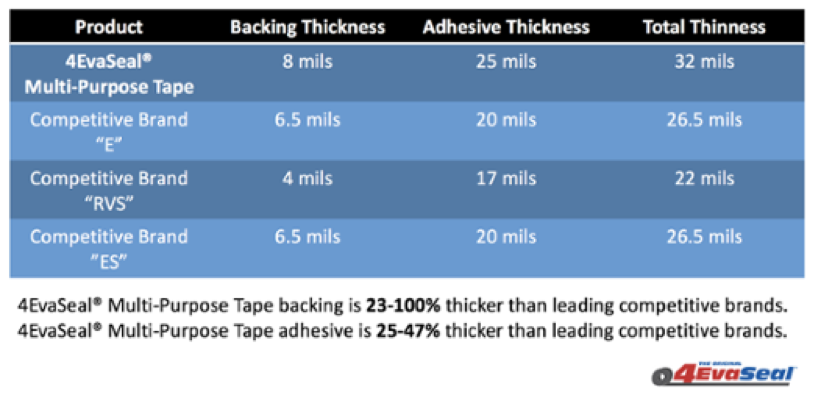 Thicker tape